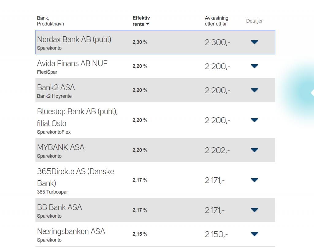 Nordax Bank AB er banken som tilbyr den høyeste renten på dine sparepenger.