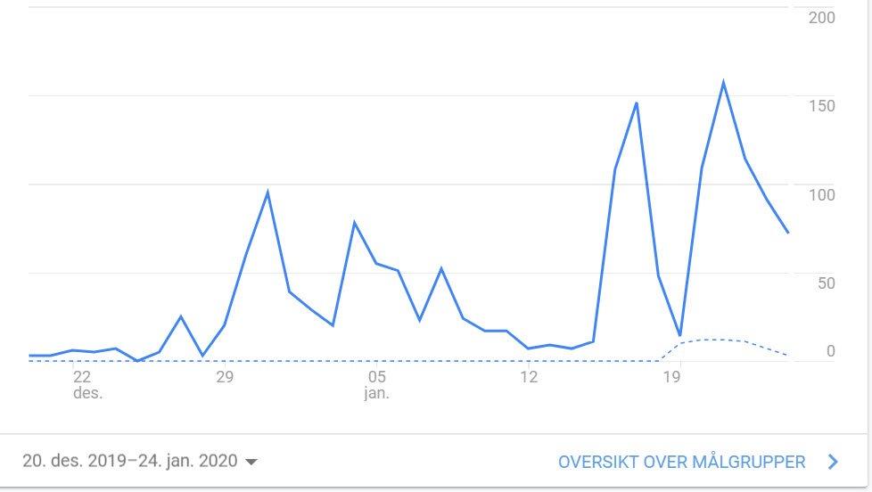 Antall lesere på denne bloggen siden desember.