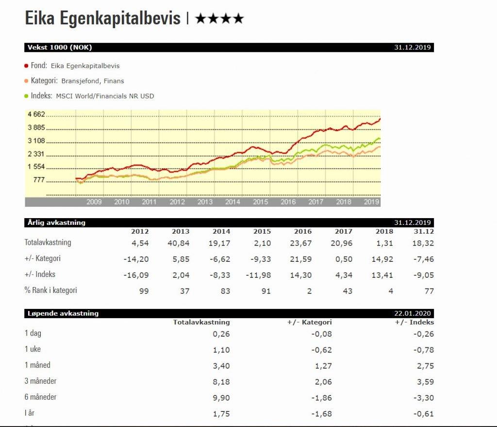 Eika Egenkapitalbevis