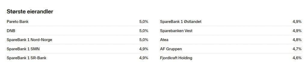 Oversikt over de største selskapene som inngår i Landkreditt Utbytte A fondet.