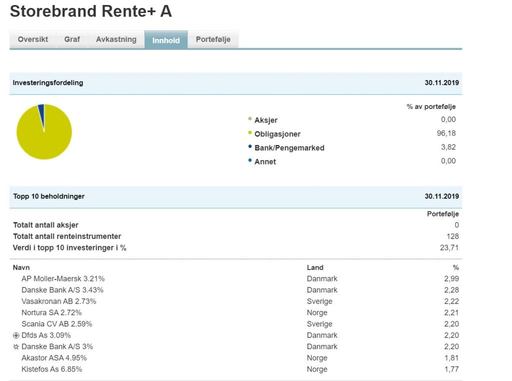 Oversikt over plasseringene i Storebrand Rente+
