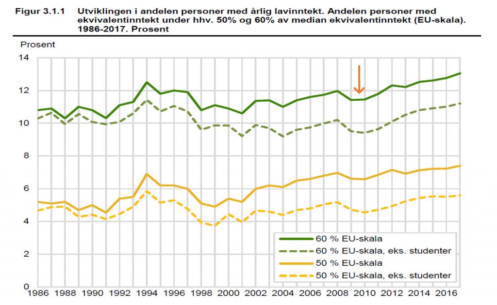 Fattigdommen i Norge gikk ned under finanskrisen.