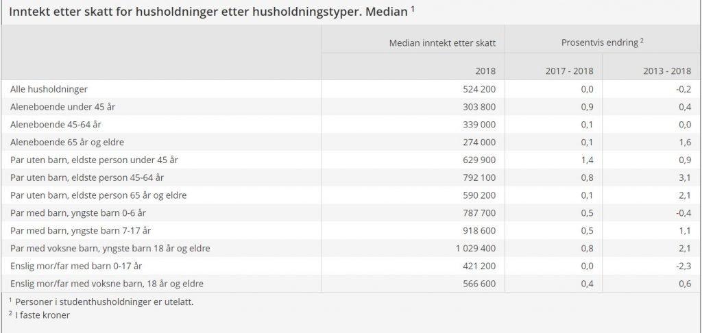 Medianinntekten i Norge 2018